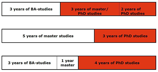 How many years does it take to earn a PhD?