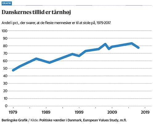 Figur der viser udviklingen i tilliden fra 1979 til 2017